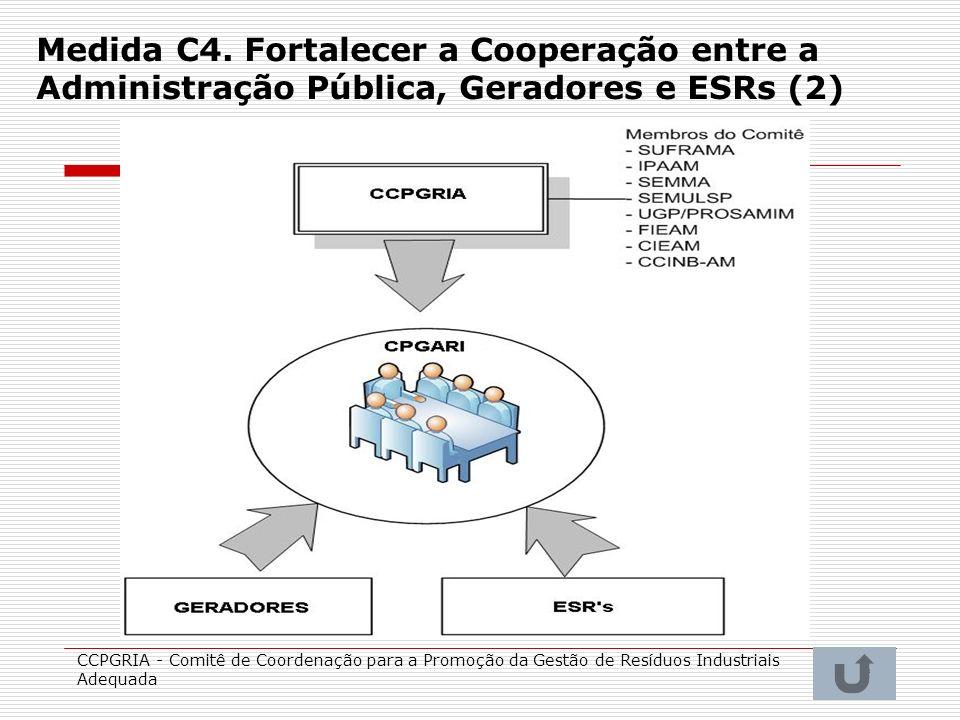 40 Medida C4. Fortalecer a Cooperação entre a Administração Pública, Geradores e ESRs (2) CCPGRIA - Comitê de Coordenação para a Promoção da Gestão de