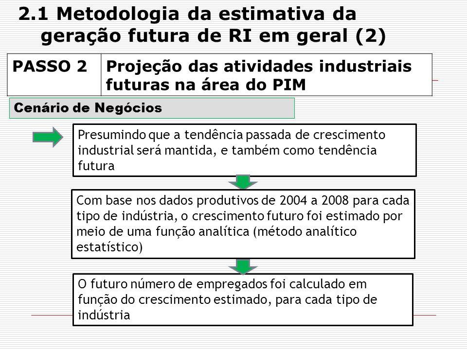 PASSO 2Projeção das atividades industriais futuras na área do PIM Cenário de Negócios Presumindo que a tendência passada de crescimento industrial ser