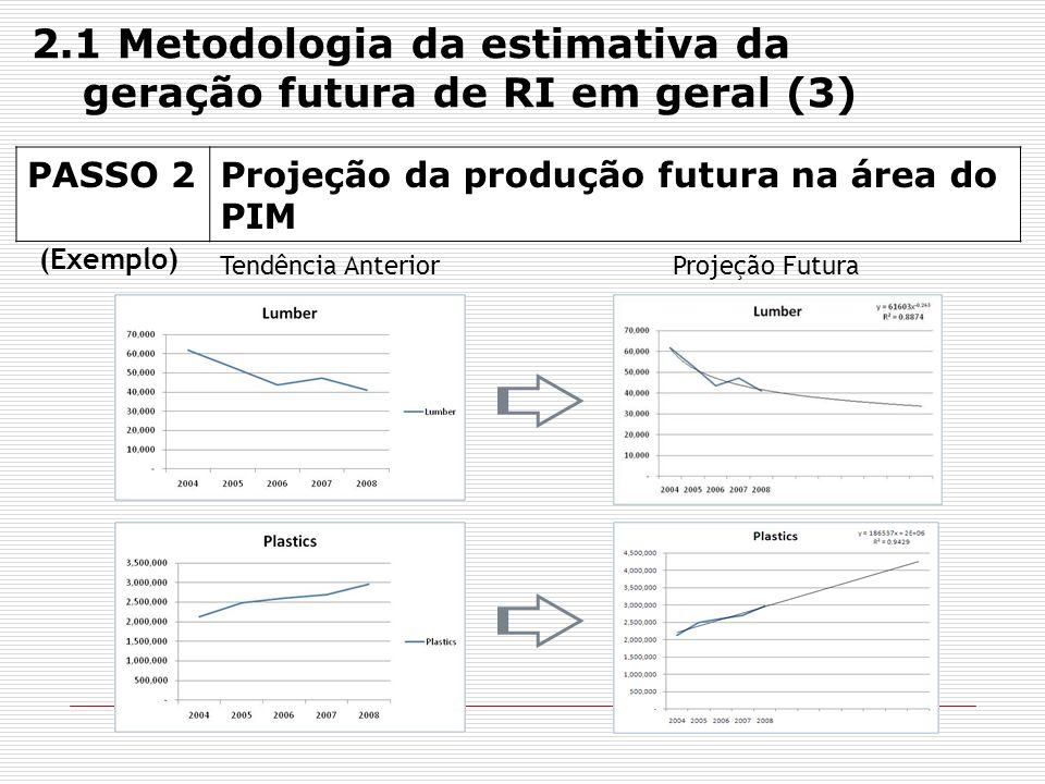 PASSO 2Projeção da produção futura na área do PIM (Exemplo) Tendência AnteriorProjeção Futura 2.1 Metodologia da estimativa da geração futura de RI em