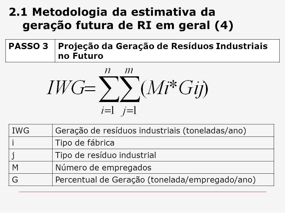 PASSO 3Projeção da Geração de Resíduos Industriais no Futuro IWGGeração de resíduos industriais (toneladas/ano) iTipo de fábrica jTipo de resíduo indu