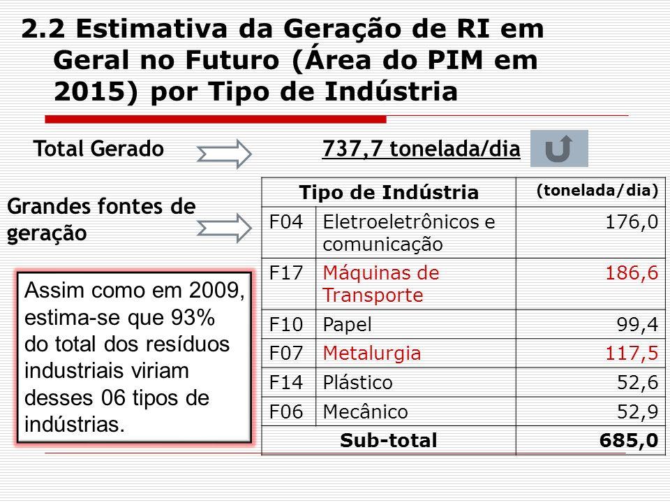 Assim como em 2009, estima-se que 93% do total dos resíduos industriais viriam desses 06 tipos de indústrias. Total Gerado737,7 tonelada/dia Grandes f