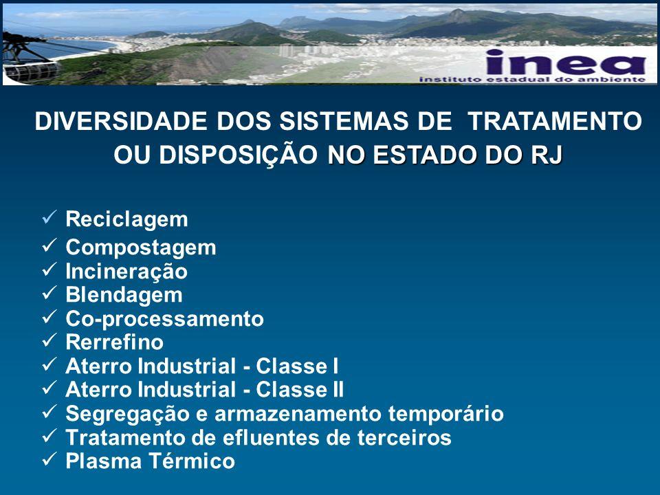 Reciclagem Compostagem Incineração Blendagem Co-processamento Rerrefino Aterro Industrial - Classe I Aterro Industrial - Classe II Segregação e armaze
