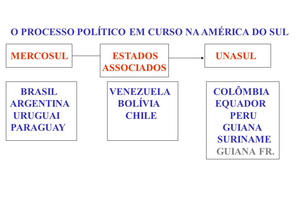 O PROCESSO POLÍTICO EM CURSO NA AMÉRICA DO SUL MERCOSUL ESTADOS UNASUL ASSOCIADOS BRASIL VENEZUELA COLÔMBIA ARGENTINA BOLÍVIA EQUADOR URUGUAI CHILE PE