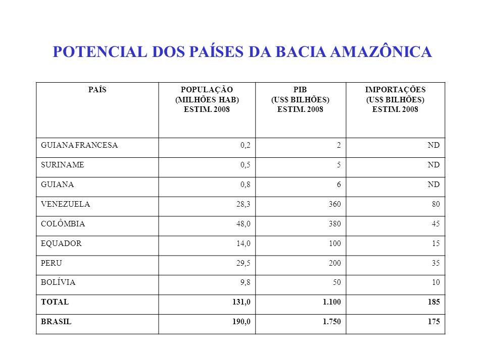 POTENCIAL DOS PAÍSES DA BACIA AMAZÔNICA PAÍSPOPULAÇÃO (MILHÕES HAB) ESTIM. 2008 PIB (US$ BILHÕES) ESTIM. 2008 IMPORTAÇÕES (US$ BILHÕES) ESTIM. 2008 GU