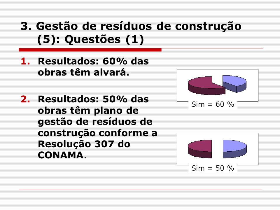 3. Gestão de resíduos de construção (5): Questões (1) 1.Resultados: 60% das obras têm alvará.