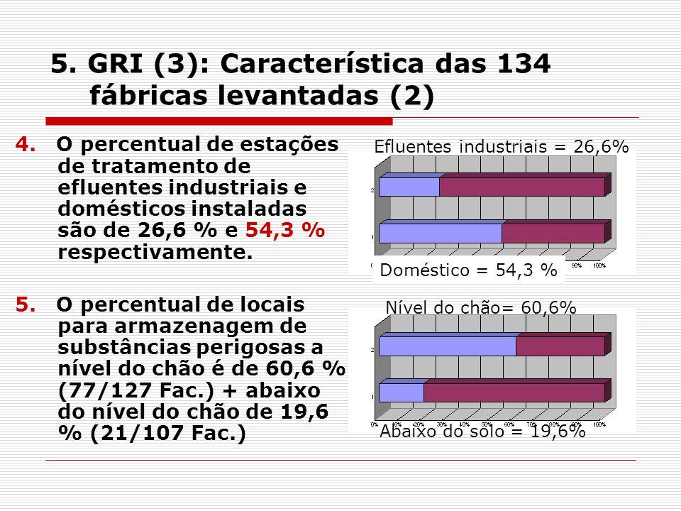 5. GRI (3): Característica das 134 fábricas levantadas (2) 4.