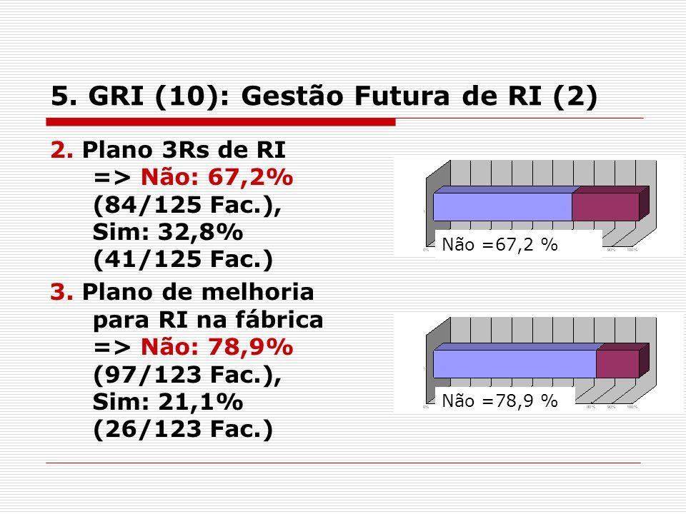 5. GRI (10): Gestão Futura de RI (2) 2.