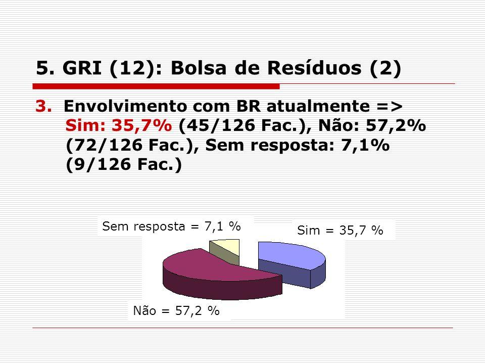 5. GRI (12): Bolsa de Resíduos (2) 3.