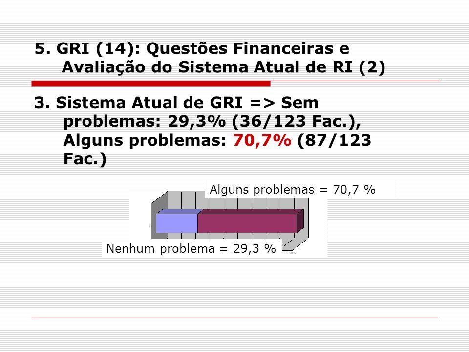 5. GRI (14): Questões Financeiras e Avaliação do Sistema Atual de RI (2) 3.