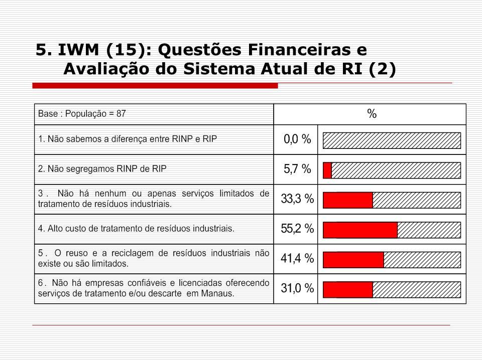 5. IWM (15): Questões Financeiras e Avaliação do Sistema Atual de RI (2)