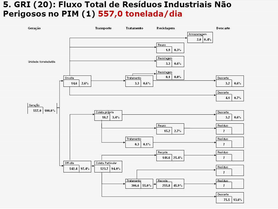 5. GRI (20): Fluxo Total de Resíduos Industriais Não Perigosos no PIM (1) 557,0 tonelada/dia