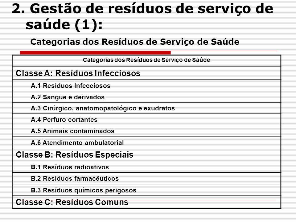 3.Gestão de resíduos de construção (5): Questões (1) 1.Resultados: 60% das obras têm alvará.