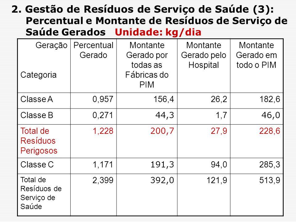 5. GRI (17): Fluxo Geral de Resíduos Industriais no PIM (1)