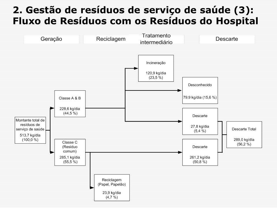 2. Gestão de resíduos de serviço de saúde (3): Fluxo de Resíduos com os Resíduos do Hospital