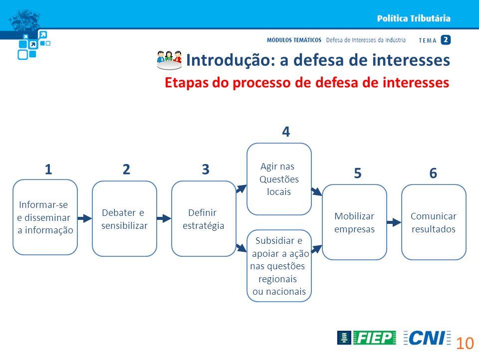 Informar-se e disseminar a informação Debater e sensibilizar Subsidiar e apoiar a ação nas questões regionais ou nacionais Definir estratégia Agir nas