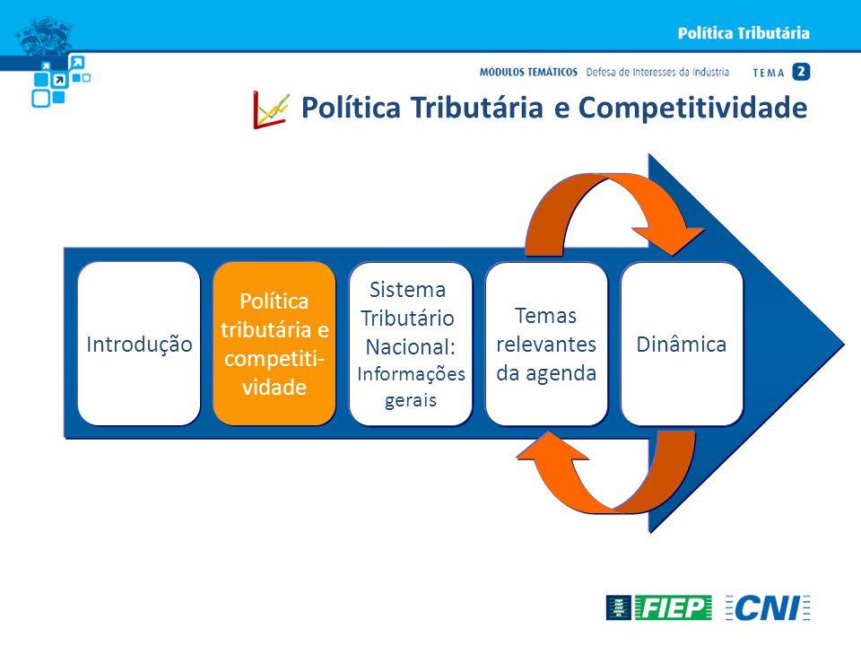 IntroduçãoDinâmica Política tributária e competiti- vidade Sistema Tributário Nacional: Informações gerais Temas relevantes da agenda Política Tributá