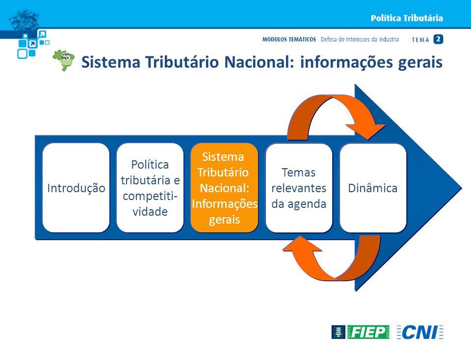 IntroduçãoDinâmica Política tributária e competiti- vidade Sistema Tributário Nacional: Informações gerais Temas relevantes da agenda Sistema Tributár