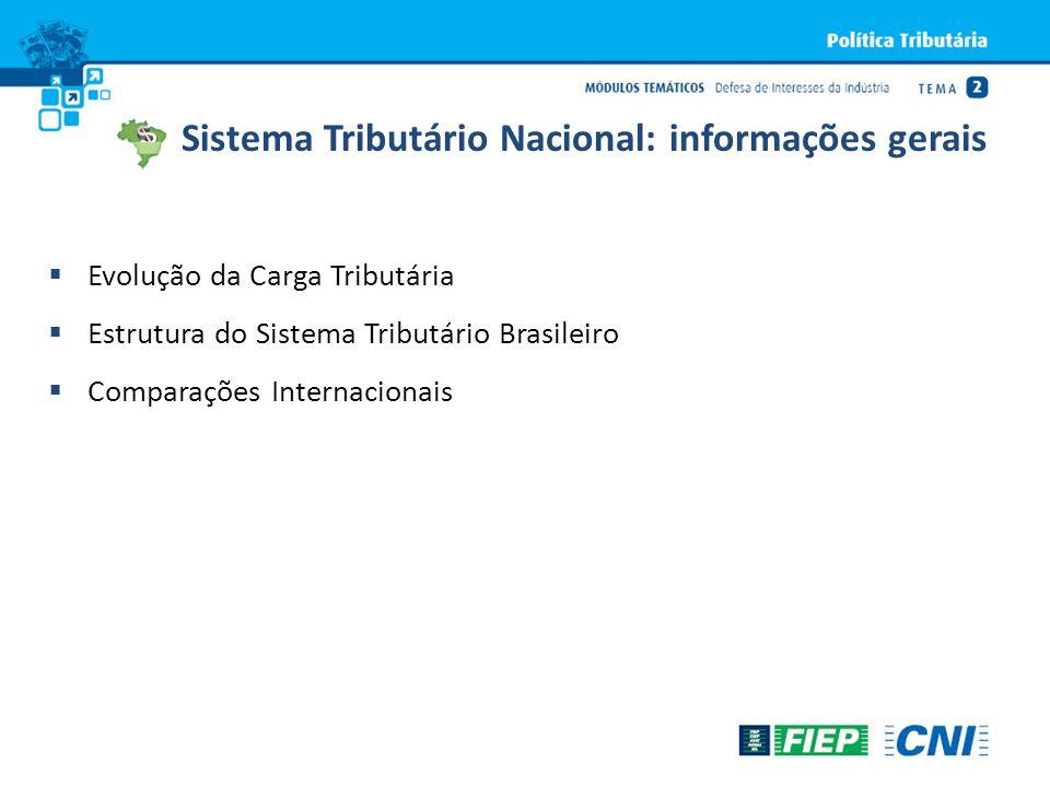 Evolução da Carga Tributária Estrutura do Sistema Tributário Brasileiro Comparações Internacionais