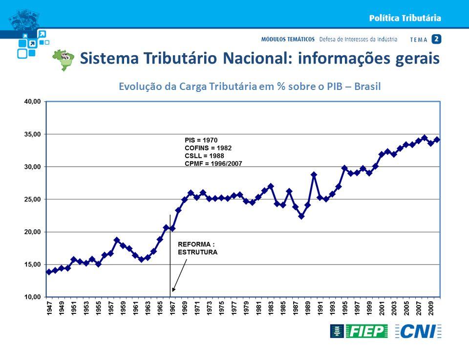 Evolução da Carga Tributária em % sobre o PIB – Brasil Sistema Tributário Nacional: informações gerais