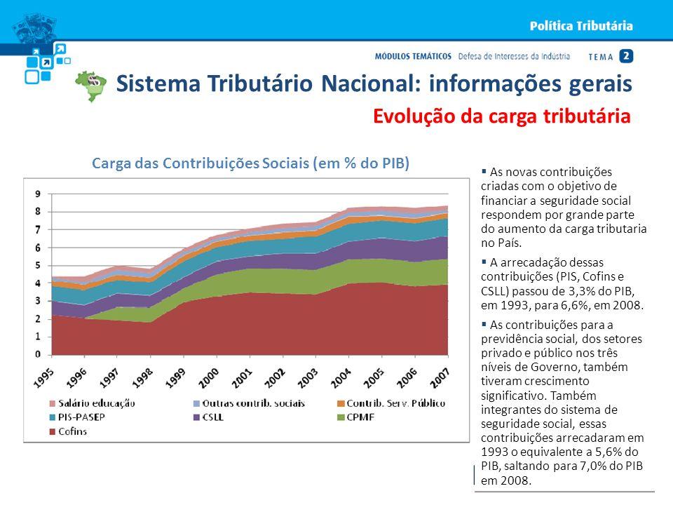 Evolução da carga tributária Carga das Contribuições Sociais (em % do PIB) As novas contribuições criadas com o objetivo de financiar a seguridade soc