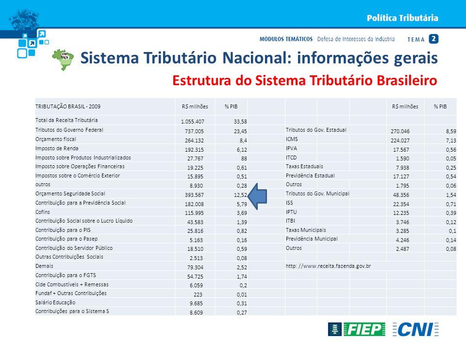 Estrutura do Sistema Tributário Brasileiro TRIBUTAÇÃO BRASIL - 2009R$ milhões% PIBR$ milhões% PIB Total da Receita Tributária 1.055.40733,58 Tributos