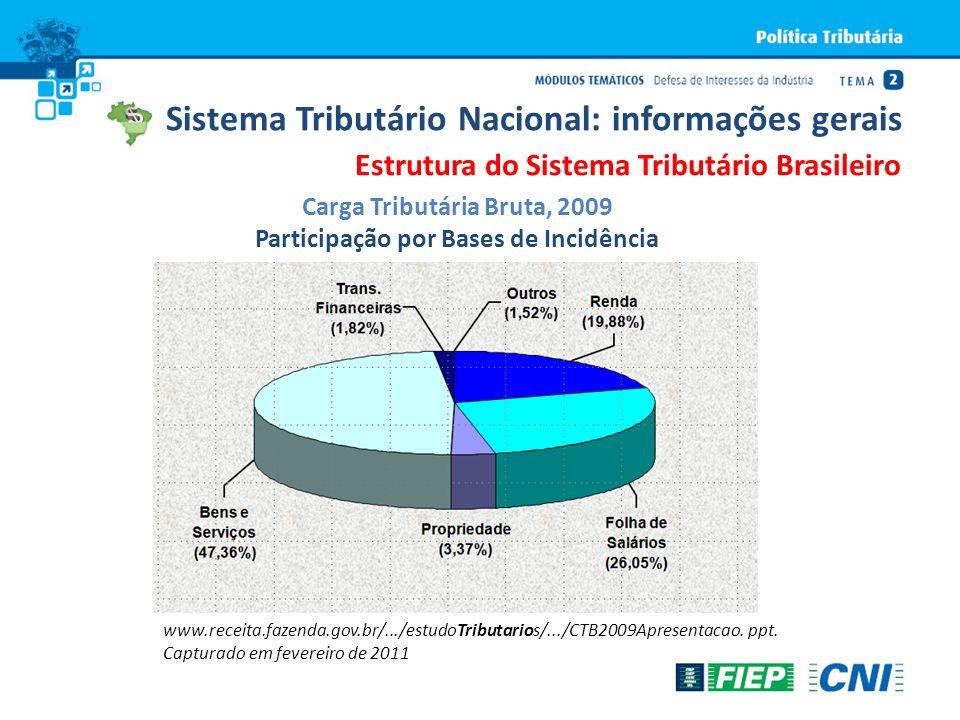 Carga Tributária Bruta, 2009 Participação por Bases de Incidência www.receita.fazenda.gov.br/.../estudoTributarios/.../CTB2009Apresentacao. ppt. Captu
