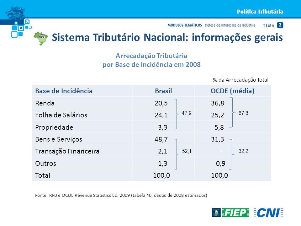 Sistema Tributário Nacional: informações gerais Arrecadação Tributária por Base de Incidência em 2008 % da Arrecadação Total Base de IncidênciaBrasilO