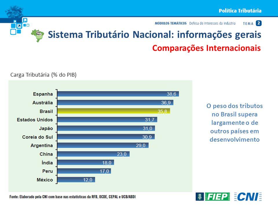 Sistema Tributário Nacional: informações gerais Comparações Internacionais O peso dos tributos no Brasil supera largamente o de outros países em desen