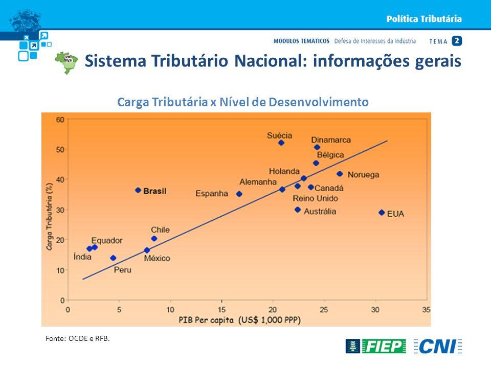 Sistema Tributário Nacional: informações gerais Carga Tributária x Nível de Desenvolvimento Fonte: OCDE e RFB.