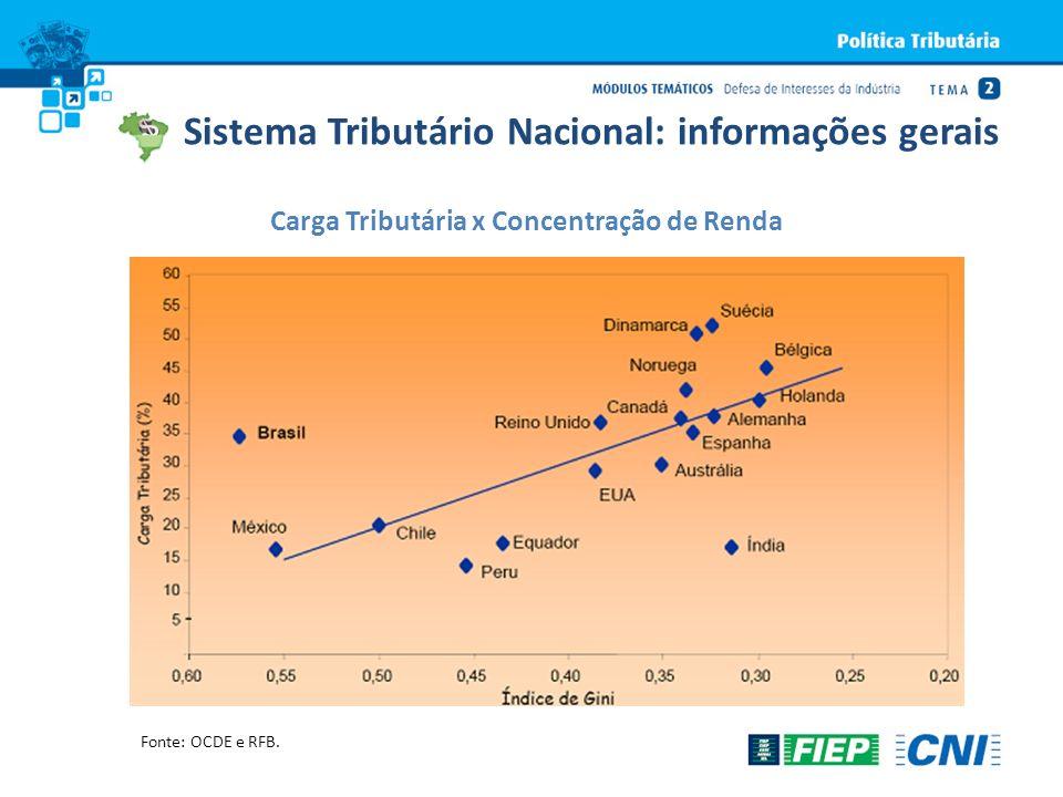 Sistema Tributário Nacional: informações gerais Carga Tributária x Concentração de Renda Fonte: OCDE e RFB.