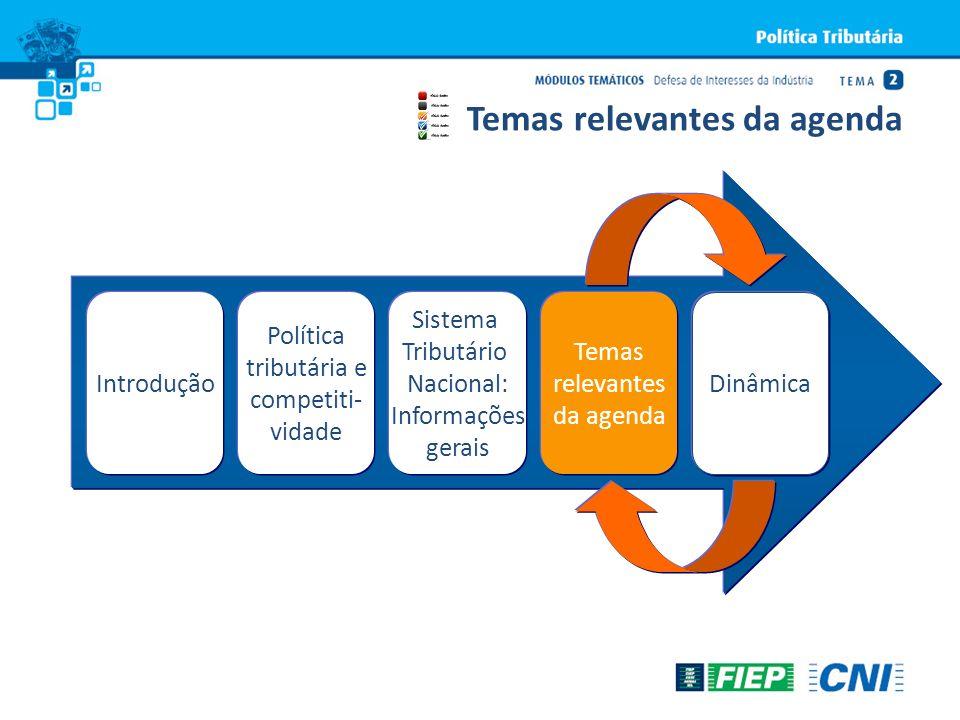 IntroduçãoDinâmica Política tributária e competiti- vidade Sistema Tributário Nacional: Informações gerais Temas relevantes da agenda