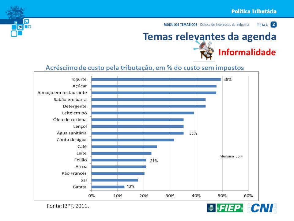 Acréscimo de custo pela tributação, em % do custo sem impostos Fonte: IBPT, 2011. Informalidade Temas relevantes da agenda 49% 35% 21% 13% Mediana 35%