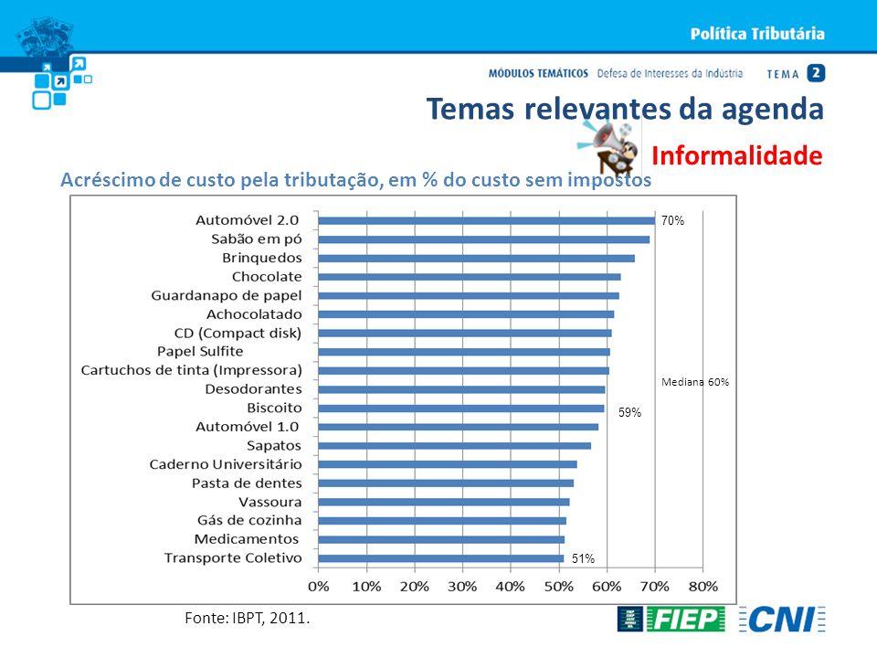 Acréscimo de custo pela tributação, em % do custo sem impostos Informalidade Temas relevantes da agenda Fonte: IBPT, 2011. 70% 59% 51% Mediana 60%