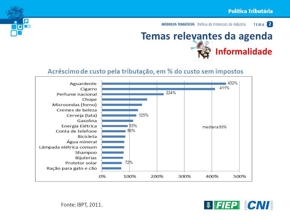 Fonte: IBPT, 2011. Acréscimo de custo pela tributação, em % do custo sem impostos Informalidade Temas relevantes da agenda 452% 411% 224% 125% 93% 86%