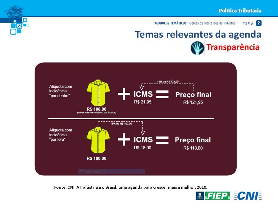 Fonte: CNI. A Indústria e o Brasil: uma agenda para crescer mais e melhor, 2010. Transparência Temas relevantes da agenda
