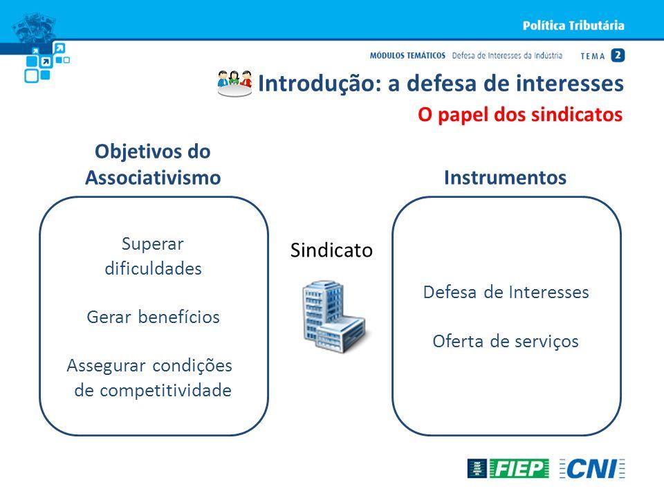 Superar dificuldades Gerar benefícios Assegurar condições de competitividade Objetivos do Associativismo Defesa de Interesses Oferta de serviços Instr