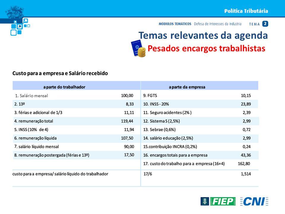 1. Salário mensal Temas relevantes da agenda Pesados encargos trabalhistas