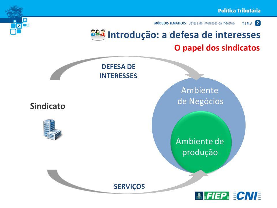O papel dos sindicatos Ambiente de Negócios DEFESA DE INTERESSES Sindicato SERVIÇOS Ambiente de produção Introdução: a defesa de interesses