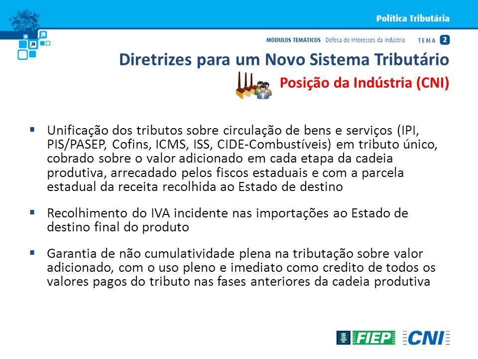 Diretrizes para um Novo Sistema Tributário Posição da Indústria (CNI) Unificação dos tributos sobre circulação de bens e serviços (IPI, PIS/PASEP, Cof