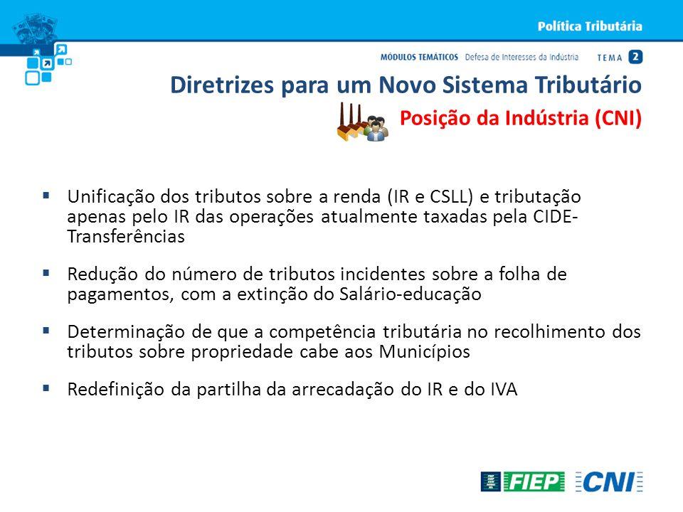 Diretrizes para um Novo Sistema Tributário Posição da Indústria (CNI) Unificação dos tributos sobre a renda (IR e CSLL) e tributação apenas pelo IR da