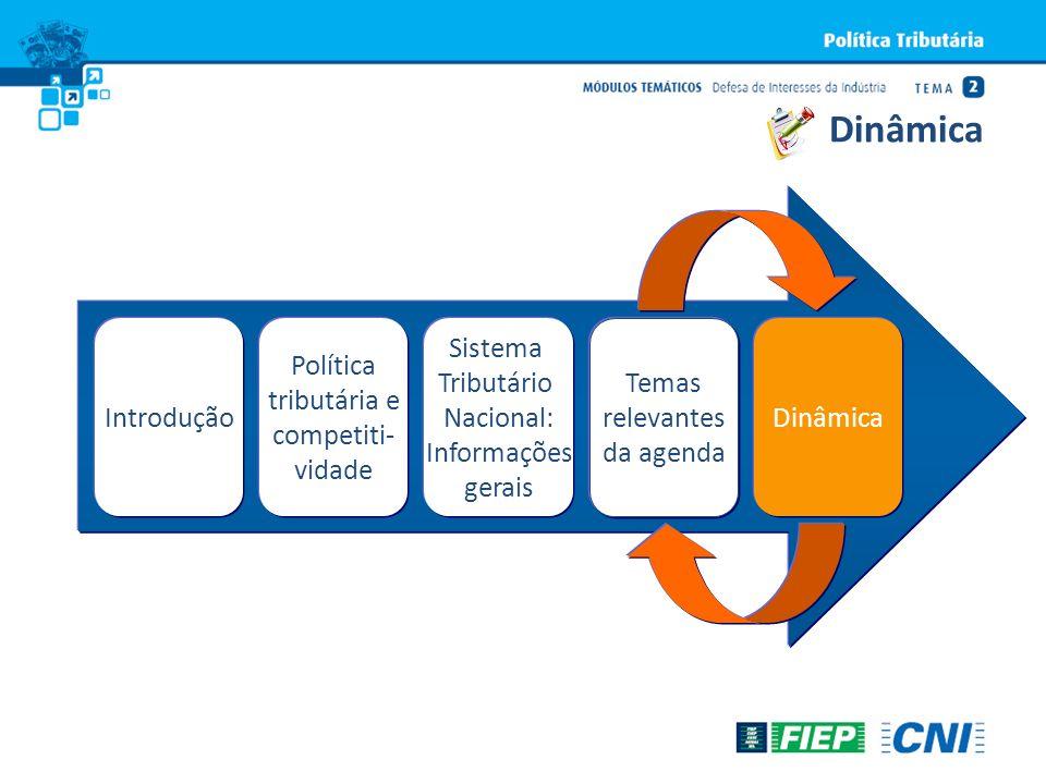 IntroduçãoDinâmica Política tributária e competiti- vidade Sistema Tributário Nacional: Informações gerais Temas relevantes da agenda Dinâmica