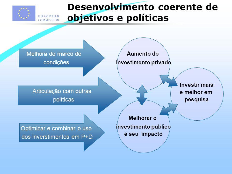 Melhora do marco de condições Articulação com outras políticas Optimizar e combinar o uso dos inverstimentos em P+D Aumento do investimento privado Investir mais e melhor em pesquisa Melhorar o investimento publico e seu impacto Desenvolvimento coerente de objetivos e políticas