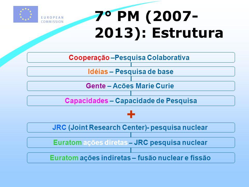 7° PM (2007- 2013): Estrutura + Idéias – Pesquisa de base Capacidades – Capacidade de Pesquisa Gente – Acões Marie Curie Cooperação –Pesquisa Colaborativa JRC (Joint Research Center)- pesquisa nuclear Euratom ações diretas – JRC pesquisa nuclear Euratom ações indiretas – fusão nuclear e fissão
