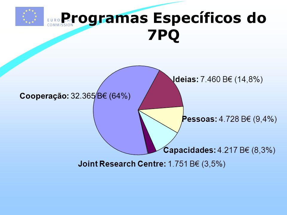 Programas Específicos do 7PQ Cooperação: 32.365 B (64%) Ideias: 7.460 B (14,8%) Pessoas: 4.728 B (9,4%) Capacidades: 4.217 B (8,3%) Joint Research Centre: 1.751 B (3,5%)