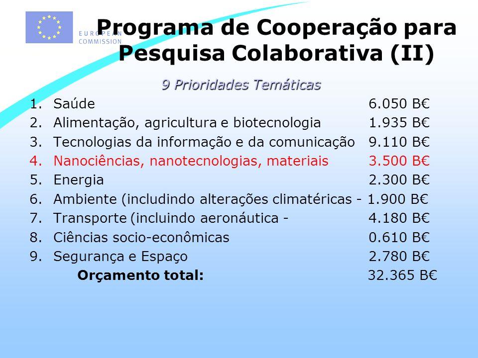 Programa de Cooperação para Pesquisa Colaborativa (II) 9 Prioridades Temáticas 1.Saúde 6.050 B 2.Alimentação, agricultura e biotecnologia 1.935 B 3.Tecnologias da informação e da comunicação 9.110 B 4.Nanociências, nanotecnologias, materiais 3.500 B 5.Energia 2.300 B 6.Ambiente (includindo alterações climatéricas - 1.900 B 7.Transporte (incluindo aeronáutica - 4.180 B 8.Ciências socio-econômicas 0.610 B 9.Segurança e Espaço 2.780 B Orçamento total: 32.365 B