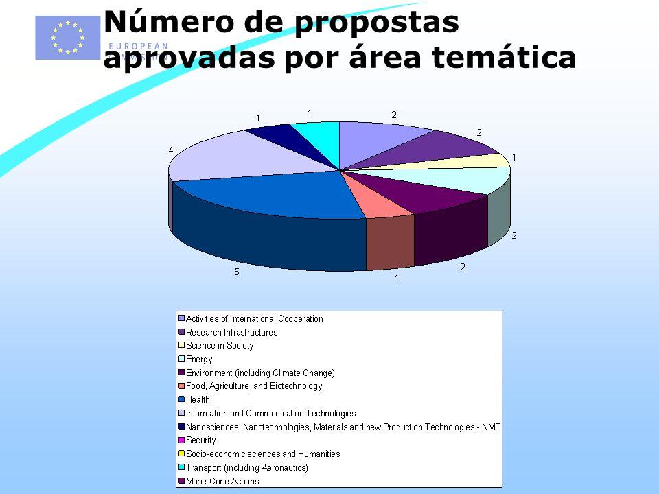 Número de propostas aprovadas por área temática