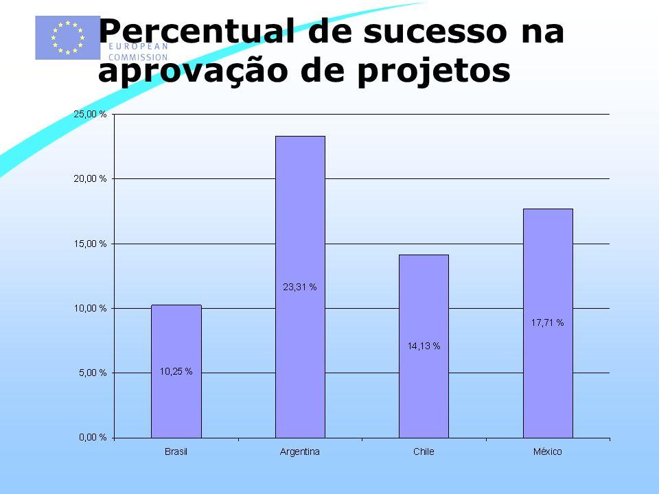 Percentual de sucesso na aprovação de projetos