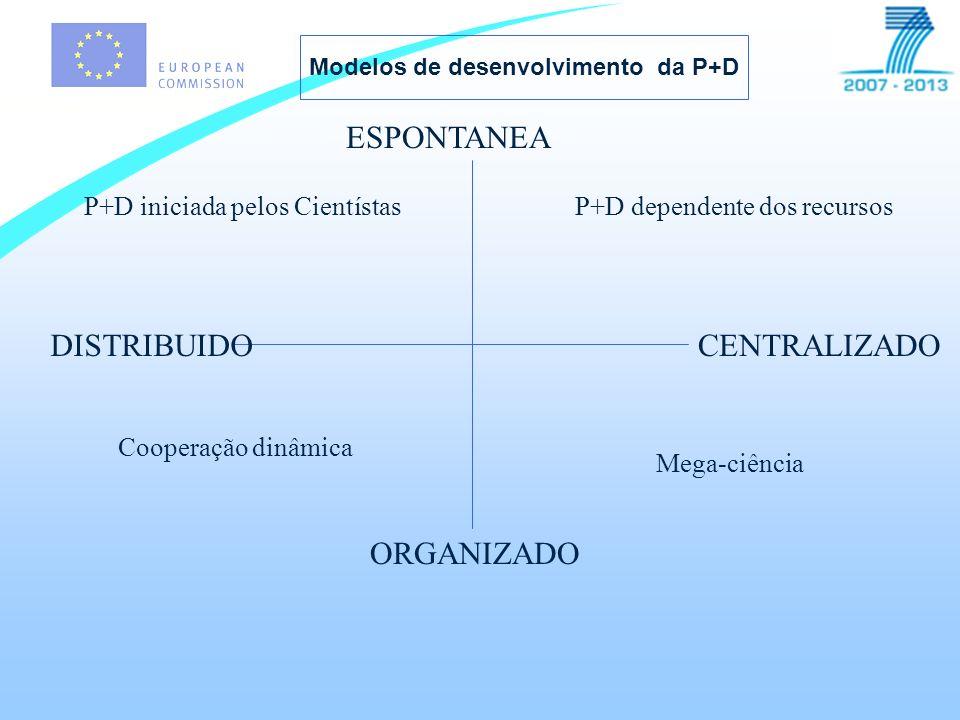 ESPONTANEA ORGANIZADO DISTRIBUIDOCENTRALIZADO Mega-ciência Cooperação dinâmica P+D iniciada pelos CientístasP+D dependente dos recursos Modelos de desenvolvimento da P+D