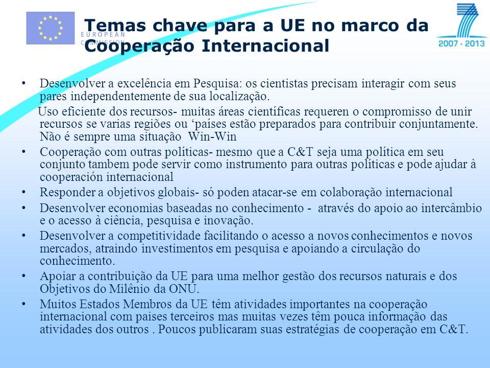 Número de projetos aprovados por instituição - Brasil