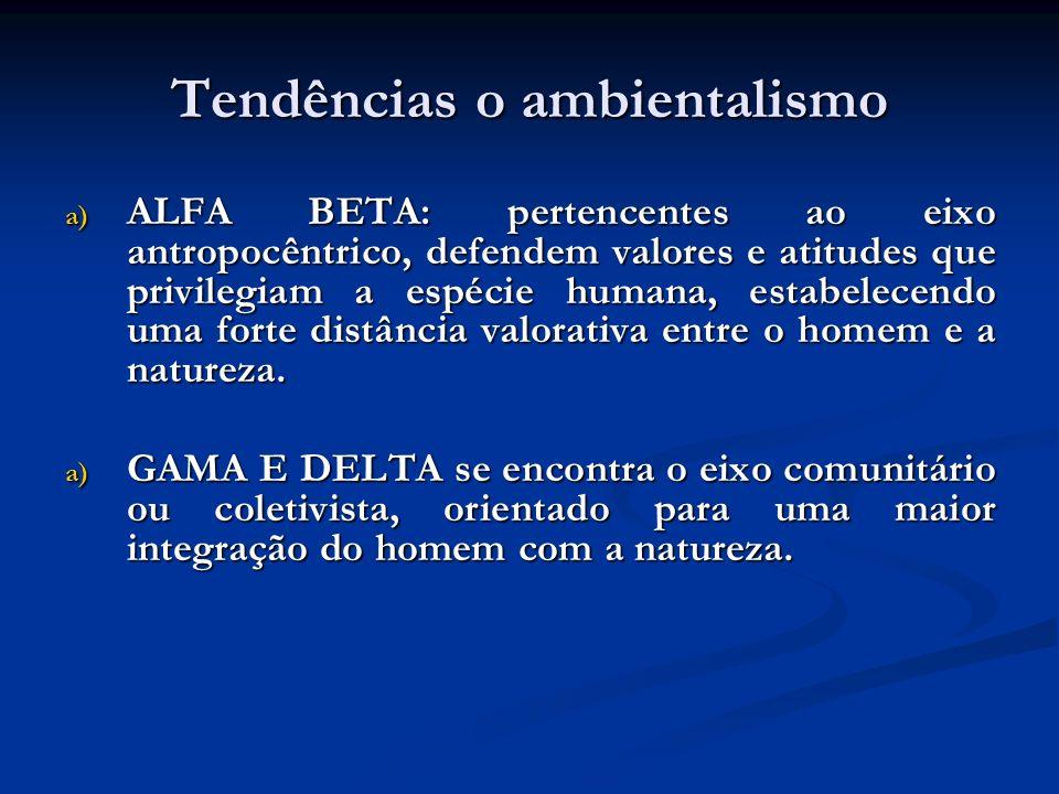 Tendências o ambientalismo a) ALFA BETA: pertencentes ao eixo antropocêntrico, defendem valores e atitudes que privilegiam a espécie humana, estabelec